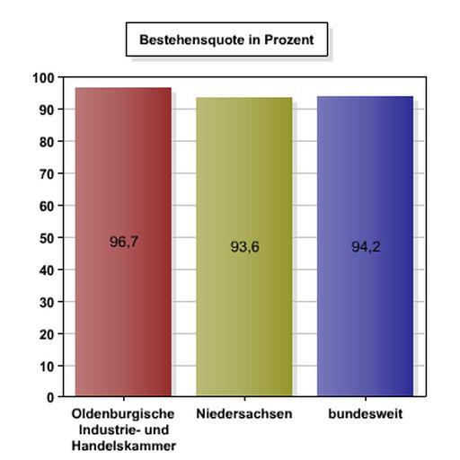 Bestehensquote Fachinformatiker Anwendungsentwicklung Sommer 2016