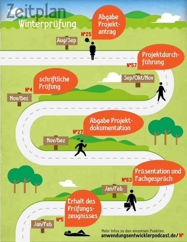 Infografik: Zeitplan der IHK-Winterprüfung für Fachinformatiker Anwendungsentwicklung