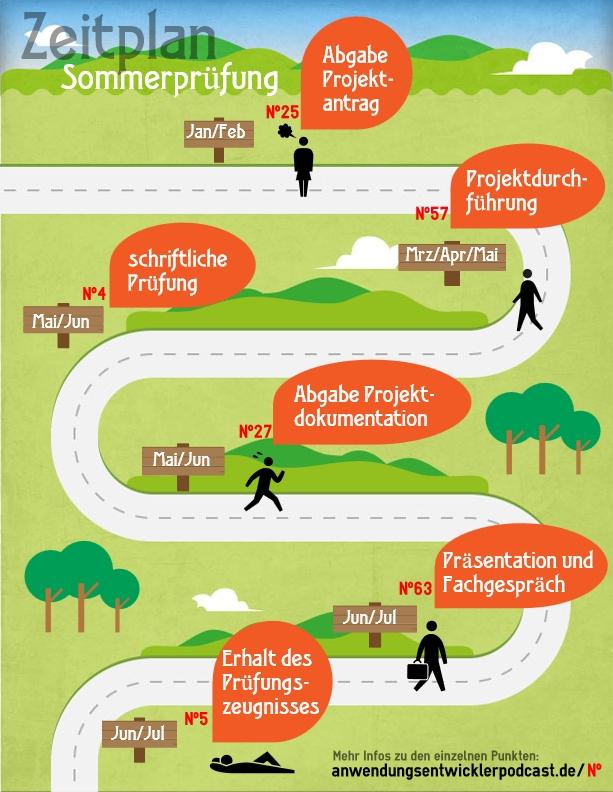 Infografik: Zeitplan der IHK-Sommerprüfung für Fachinformatiker Anwendungsentwicklung